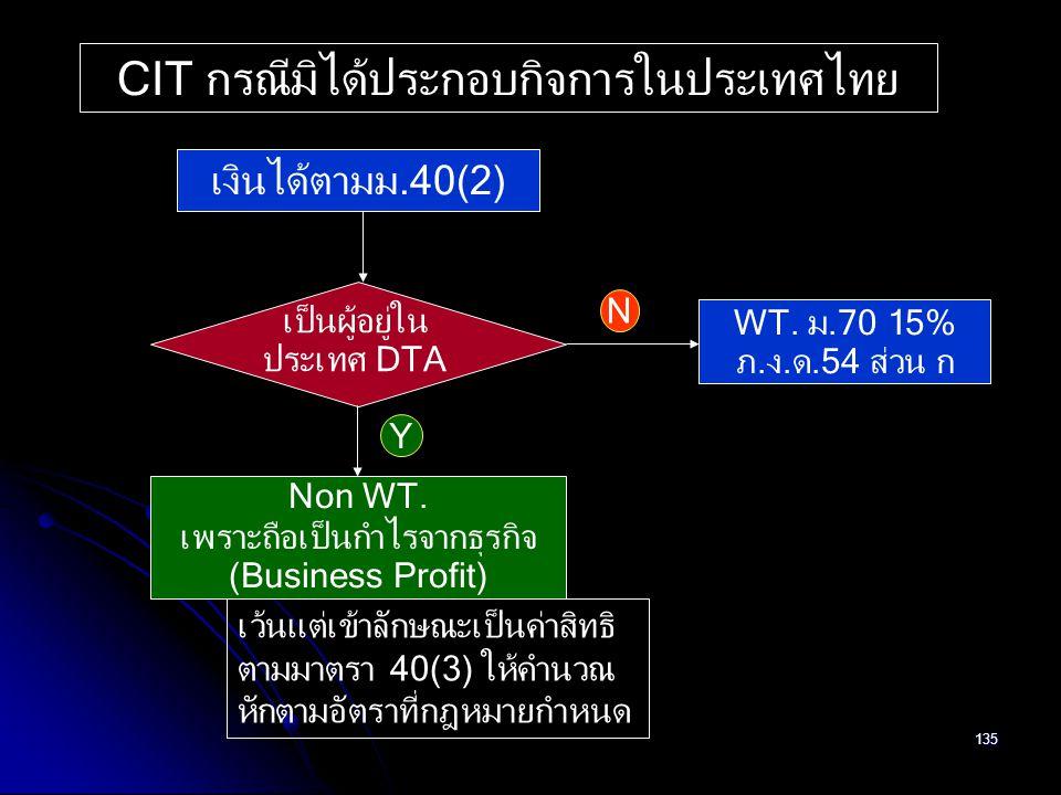 135 เงินได้ตามม.40(2) เป็นผู้อยู่ใน ประเทศ DTA Non WT. เพราะถือเป็นกำไรจากธุรกิจ (Business Profit) WT. ม.70 15% ภ.ง.ด.54 ส่วน ก CIT กรณีมิได้ประกอบกิจ