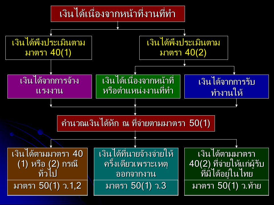 87 เงินได้เนื่องจากหน้าที่ หรือตำแหน่งงานที่ทำ เงินได้พึงประเมินตาม มาตรา 40(2) เงินได้เนื่องจากหน้าที่งานที่ทำ เงินได้จากการรับ ทำงานให้ เงินได้จากกา