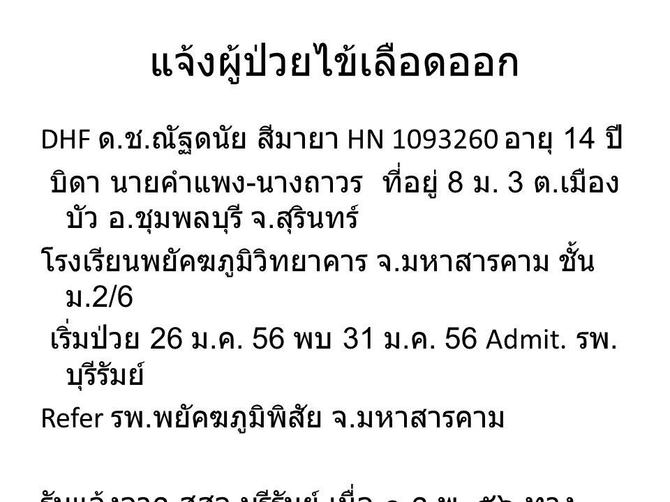 แจ้งผู้ป่วยไข้เลือดออก DHF ด. ช. ณัฐดนัย สีมายา HN 1093260 อายุ 14 ปี บิดา นายคำแพง - นางถาวร ที่อยู่ 8 ม. 3 ต. เมือง บัว อ. ชุมพลบุรี จ. สุรินทร์ โรง
