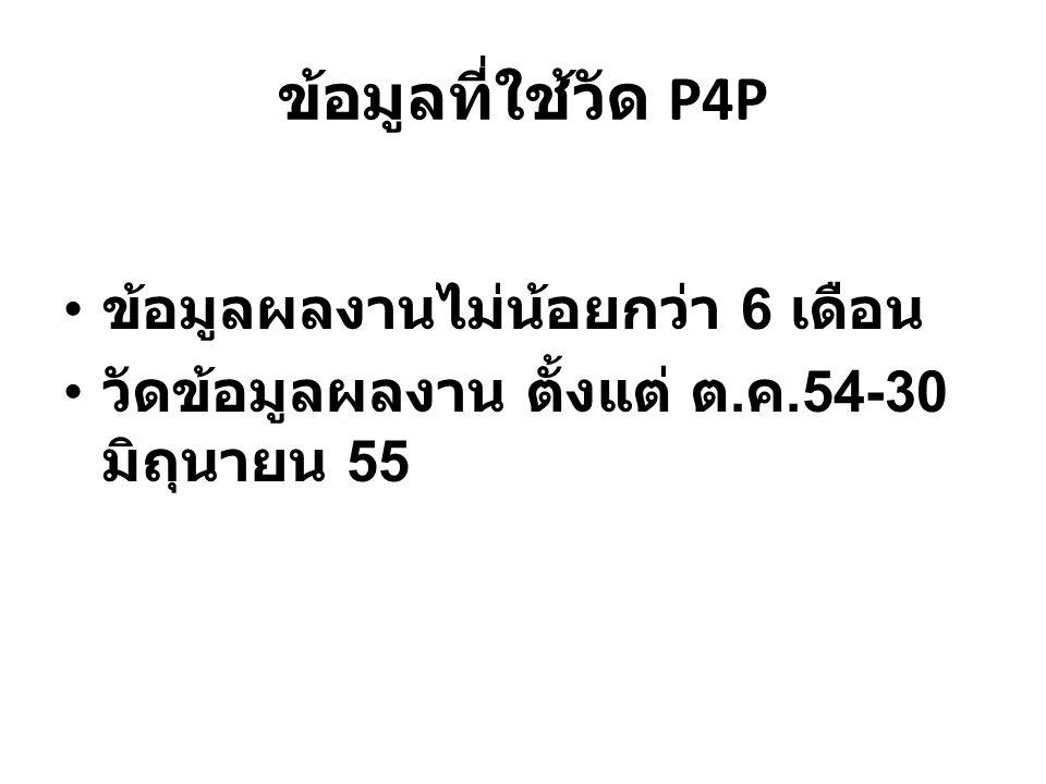 ข้อมูลที่ใช้วัด P4P ข้อมูลผลงานไม่น้อยกว่า 6 เดือน วัดข้อมูลผลงาน ตั้งแต่ ต. ค.54-30 มิถุนายน 55