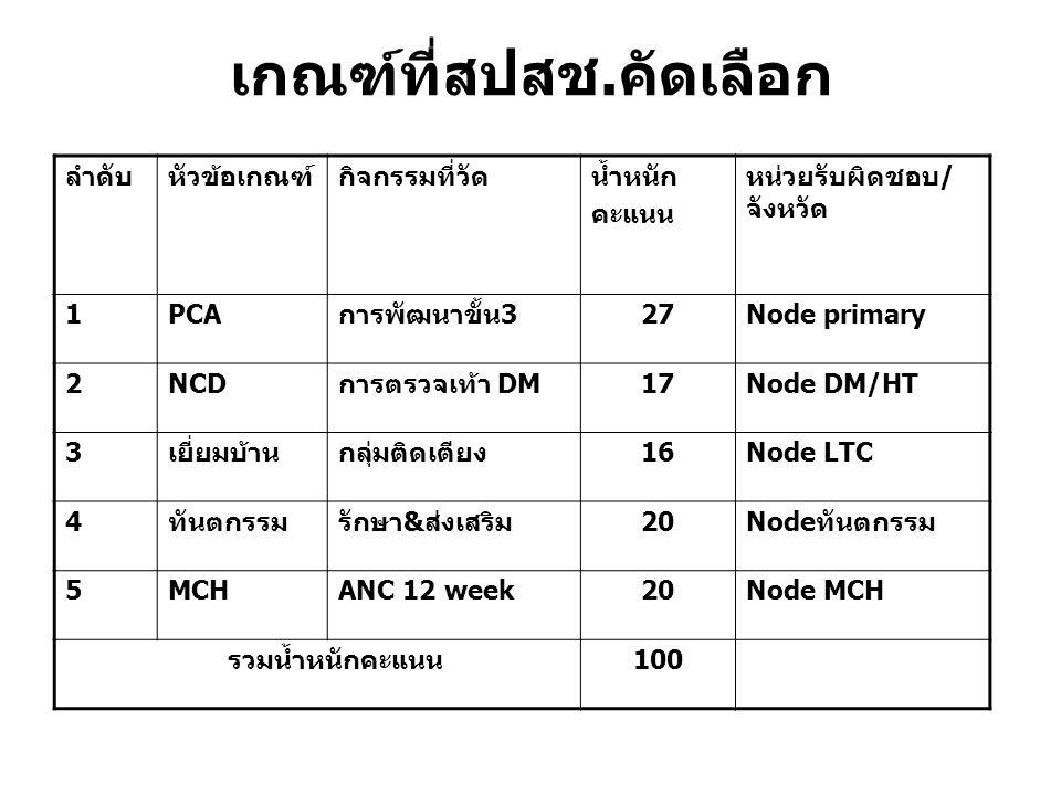 เกณฑ์ที่สปสช. คัดเลือก ลำดับหัวข้อเกณฑ์กิจกรรมที่วัดน้ำหนัก คะแนน หน่วยรับผิดชอบ / จังหวัด 1PCA การพัฒนาขั้น 3 27Node primary 2NCD การตรวจเท้า DM 17No