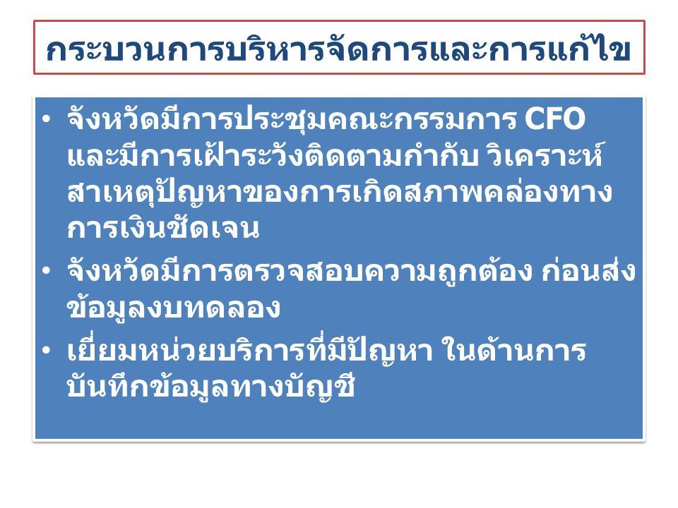 กระบวนการบริหารจัดการและการแก้ไข จังหวัดมีการประชุมคณะกรรมการ CFO และมีการเฝ้าระวังติดตามกำกับ วิเคราะห์ สาเหตุปัญหาของการเกิดสภาพคล่องทาง การเงินชัดเจน จังหวัดมีการตรวจสอบความถูกต้อง ก่อนส่ง ข้อมูลงบทดลอง เยี่ยมหน่วยบริการที่มีปัญหา ในด้านการ บันทึกข้อมูลทางบัญชี จังหวัดมีการประชุมคณะกรรมการ CFO และมีการเฝ้าระวังติดตามกำกับ วิเคราะห์ สาเหตุปัญหาของการเกิดสภาพคล่องทาง การเงินชัดเจน จังหวัดมีการตรวจสอบความถูกต้อง ก่อนส่ง ข้อมูลงบทดลอง เยี่ยมหน่วยบริการที่มีปัญหา ในด้านการ บันทึกข้อมูลทางบัญชี