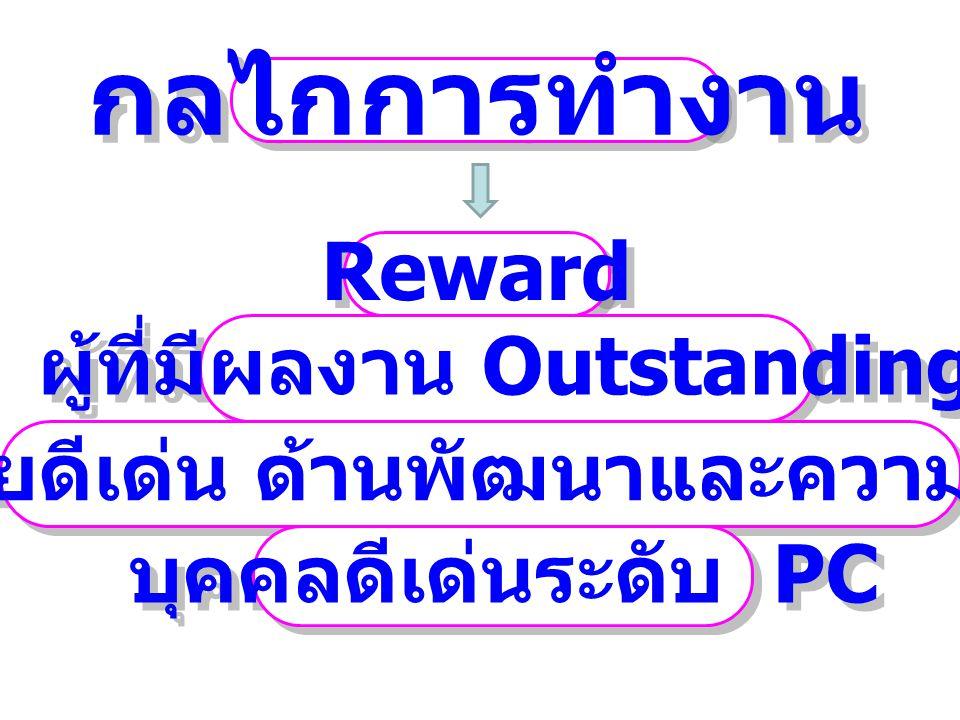 Reward กลไกการทำงาน ผู้ที่มีผลงาน Outstanding เครือข่ายดีเด่น ด้านพัฒนาและความเป็นเลิศ บุคคลดีเด่นระดับ PC