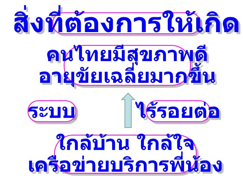 คนไทยมีสุขภาพดี อายุขัยเฉลี่ยมากขึ้น คนไทยมีสุขภาพดี อายุขัยเฉลี่ยมากขึ้น ระบบ ใกล้บ้าน ใกล้ใจ เครือข่ายบริการพี่น้อง ใกล้บ้าน ใกล้ใจ เครือข่ายบริการพี่น้อง สิ่งที่ต้องการให้เกิด ไร้รอยต่อ