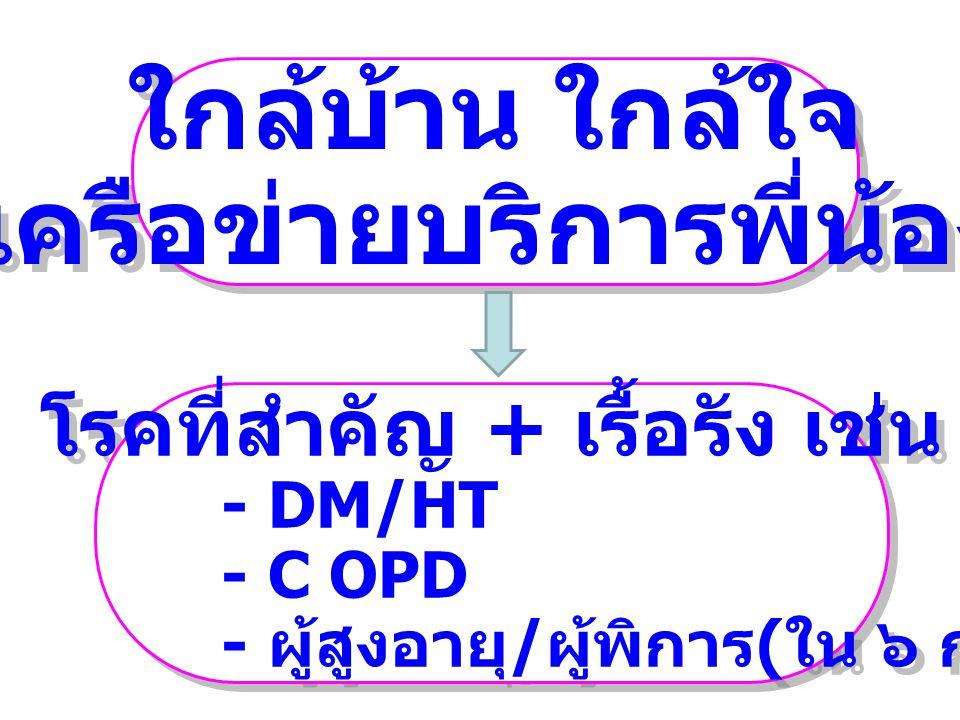 ใกล้บ้าน ใกล้ใจ เครือข่ายบริการพี่น้อง ใกล้บ้าน ใกล้ใจ เครือข่ายบริการพี่น้อง โรคที่สำคัญ + เรื้อรัง เช่น - DM/HT - C OPD - ผู้สูงอายุ / ผู้พิการ ( ใน ๖ กลุ่มอายุ ) โรคที่สำคัญ + เรื้อรัง เช่น - DM/HT - C OPD - ผู้สูงอายุ / ผู้พิการ ( ใน ๖ กลุ่มอายุ )