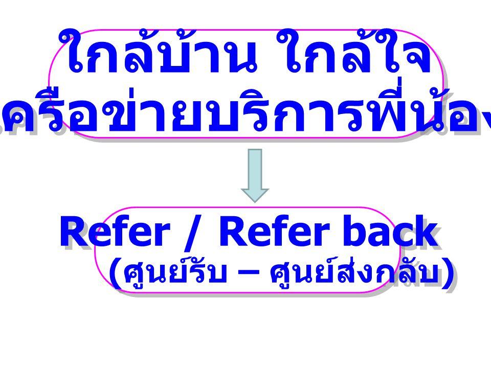ใกล้บ้าน ใกล้ใจ เครือข่ายบริการพี่น้อง ใกล้บ้าน ใกล้ใจ เครือข่ายบริการพี่น้อง Refer / Refer back ( ศูนย์รับ – ศูนย์ส่งกลับ ) Refer / Refer back ( ศูนย์รับ – ศูนย์ส่งกลับ )