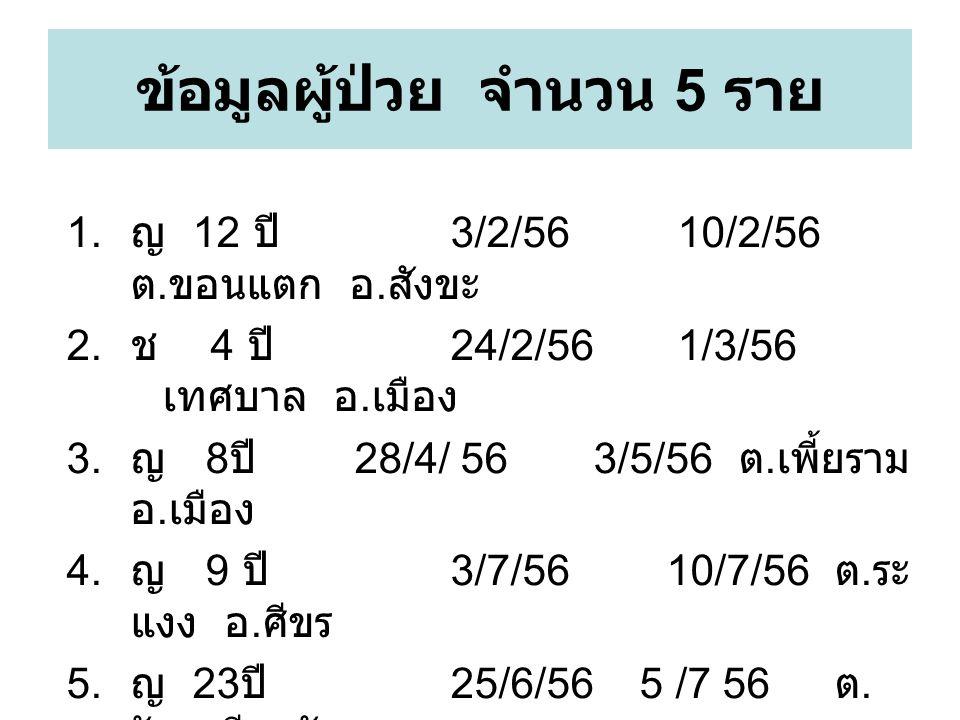 ข้อมูลผู้ป่วย จำนวน 5 ราย 1. ญ 12 ปี 3/2/56 10/2/56 ต. ขอนแตก อ. สังขะ 2. ช 4 ปี 24/2/56 1/3/56 เทศบาล อ. เมือง 3. ญ 8 ปี 28/4/ 56 3/5/56 ต. เพี้ยราม