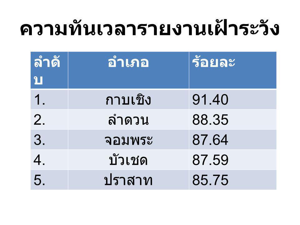 ความทันเวลารายงานเฝ้าระวัง ลำดั บ อำเภอร้อยละ 1. กาบเชิง 91.40 2. ลำดวน 88.35 3. จอมพระ 87.64 4. บัวเชด 87.59 5. ปราสาท 85.75