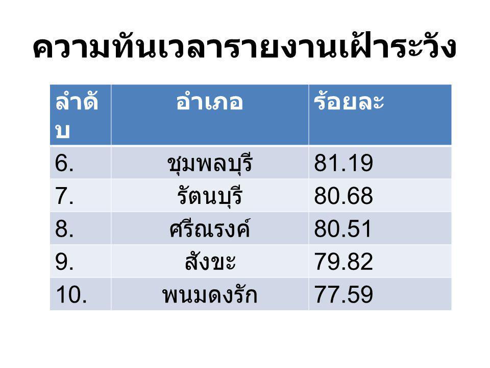 ความทันเวลารายงานเฝ้าระวัง ลำดั บ อำเภอร้อยละ 6. ชุมพลบุรี 81.19 7. รัตนบุรี 80.68 8. ศรีณรงค์ 80.51 9. สังขะ 79.82 10. พนมดงรัก 77.59