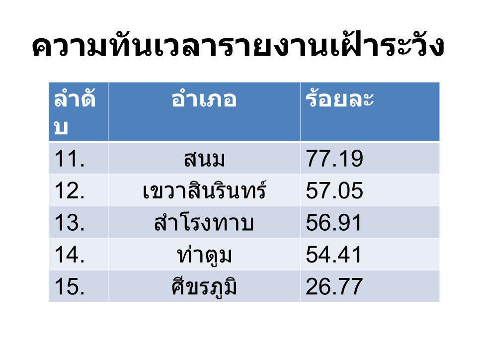 ความทันเวลารายงานเฝ้าระวัง ลำดั บ อำเภอร้อยละ 11. สนม 77.19 12. เขวาสินรินทร์ 57.05 13. สำโรงทาบ 56.91 14. ท่าตูม 54.41 15. ศีขรภูมิ 26.77