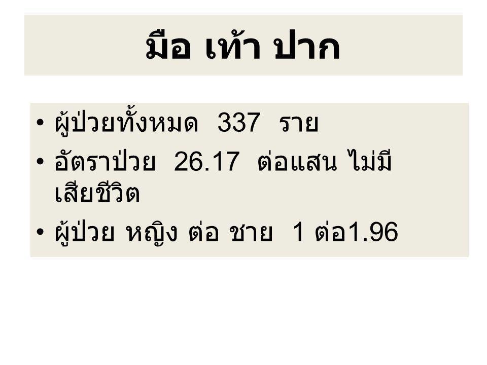 มือ เท้า ปาก ผู้ป่วยทั้งหมด 337 ราย อัตราป่วย 26.17 ต่อแสน ไม่มี เสียชีวิต ผู้ป่วย หญิง ต่อ ชาย 1 ต่อ 1.96
