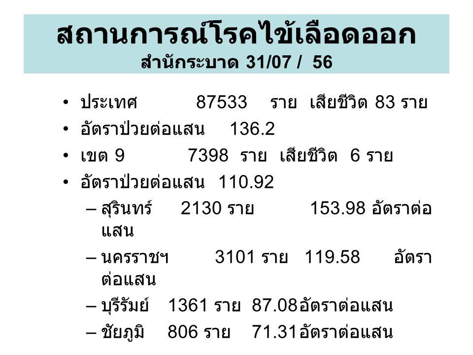 สถานการณ์โรคไข้เลือดออก สำนักระบาด 31/07 / 56 ประเทศ 87533 ราย เสียชีวิต 83 ราย อัตราป่วยต่อแสน 136.2 เขต 9 7398 ราย เสียชีวิต 6 ราย อัตราป่วยต่อแสน 110.92 – สุรินทร์ 2130 ราย 153.98 อัตราต่อ แสน – นครราชฯ 3101 ราย 119.58 อัตรา ต่อแสน – บุรีรัมย์ 1361 ราย 87.08 อัตราต่อแสน – ชัยภูมิ 806 ราย 71.31 อัตราต่อแสน