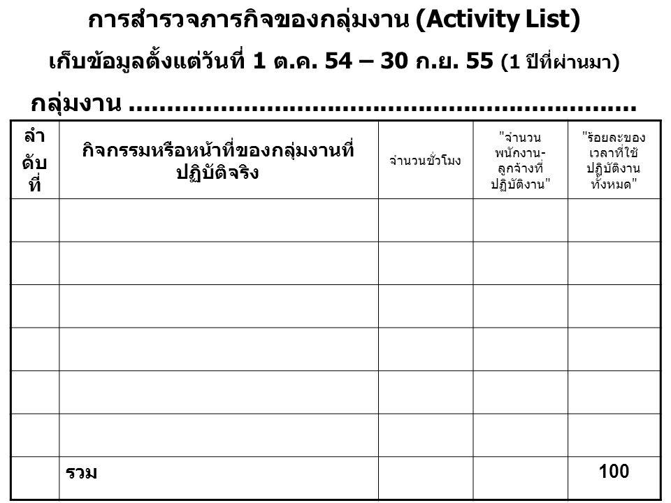 การสำรวจภารกิจของกลุ่มงาน (Activity List) เก็บข้อมูลตั้งแต่วันที่ 1 ต.ค.