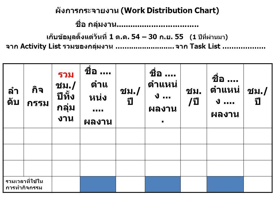 ผังการกระจายงาน (Work Distribution Chart) ชื่อ กลุ่มงาน...................................