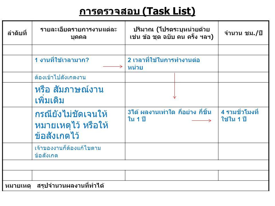 การตรวจสอบ (Task List) ลำดับที่ รายละเอียดรายการงานแต่ละ บุคคล ปริมาณ ( โปรดระบุหน่วยด้วย เช่น ข้อ ชุด ฉบับ คน ครั้ง ฯลฯ ) จำนวน ชม./ ปี 1 งานที่ใช้เวลามาก 2 เวลาที่ใช้ในการทำงานต่อ หน่วย ต้องเข้าไปสังเกตงาน หรือ สัมภาษณ์งาน เพิ่มเติม กรณียังไม่ชัดเจนให้ หมายเหตุไว้ หรือให้ ข้อสังเกตไว้ 3 ได้ ผลงานเท่าใด กี่อย่าง กี่ชิ้น ใน 1 ปี 4 รวมชั่วโมงที่ ใช้ใน 1 ปี เจ้าของงานก็ต้องแก้ไขตาม ข้อสังเกต หมายเหตุ สรุปจำนวนผลงานที่ทำได้