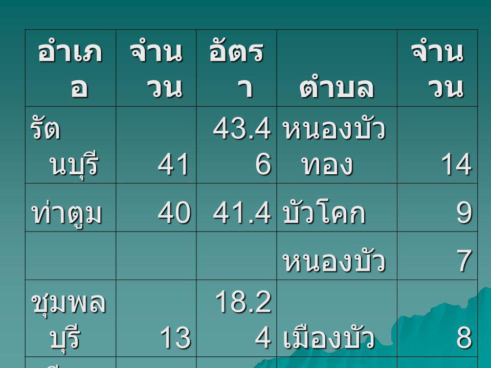 อำเภ อ จำน วน อัตร า ตำบล จำน วน รัต นบุรี 41 43.4 6 หนองบัว ทอง 14 ท่าตูม4041.4บัวโคก9 หนองบัว7 ชุมพล บุรี 13 18.2 4 เมืองบัว8 ศรี ณรง ค์ 18 39.2 1 ศรีสุข9