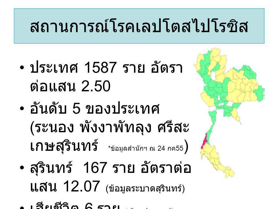สถานการณ์โรคเลปโตสไปโรซิส ประเทศ 1587 ราย อัตรา ต่อแสน 2.50 อันดับ 5 ของประเทศ ( ระนอง พังงาพัทลุง ศรีสะ เกษสุรินทร์ * ข้อมูลสำนักฯ ณ 24 กค 55 ) สุรินทร์ 167 ราย อัตราต่อ แสน 12.07 ( ข้อมูลระบาดสุรินทร์ ) เสียชีวิต 6 ราย ( เมือง, ปราสาท, รัตน, ศีขรฯ, บัวเชด )