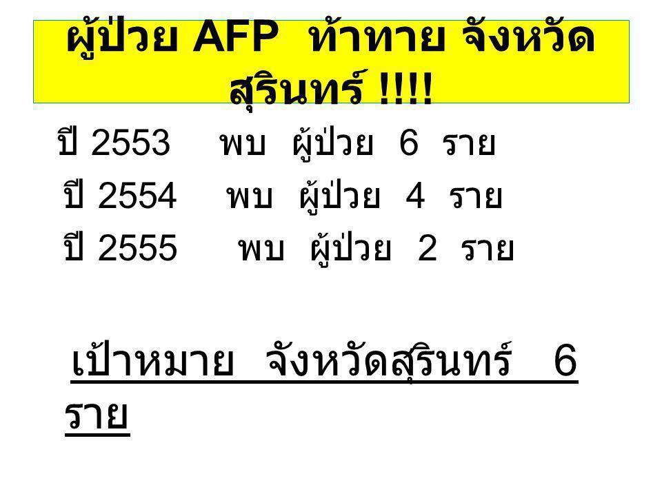 ผู้ป่วย AFP ท้าทาย จังหวัด สุรินทร์ !!!! ปี 2553 พบ ผู้ป่วย 6 ราย ปี 2554 พบ ผู้ป่วย 4 ราย ปี 2555 พบ ผู้ป่วย 2 ราย เป้าหมาย จังหวัดสุรินทร์ 6 ราย