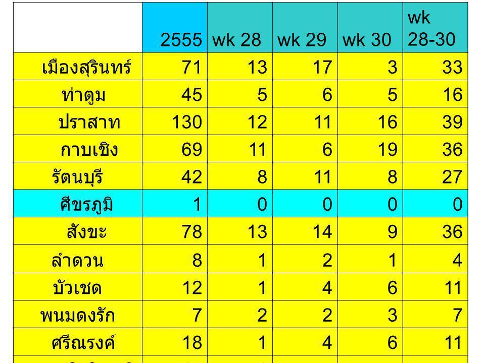 Focus พื้นที่ มือ เท้า ปาก ณ วันที่ 30 กรกฎาคม 2555 อำเภอ จำนว น อัตราตำบลจำนวน ปราสา ท 128 82.7 4 โชคนา สาม 33 หนอง ใหญ่ 13 กังแอน12 ปรือ9
