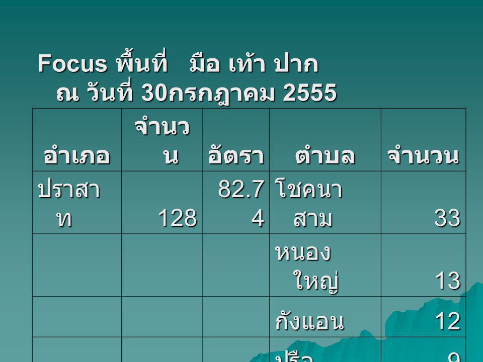 อำเภ อ จำนว น อัตราตำบล กาบ เชิง 61 101.6 7 กาบ เชิง 27 แน งมุด 13 สังขะ7860.51ตาตุม19 ตาคง12 สังขะ8 สะกาด7