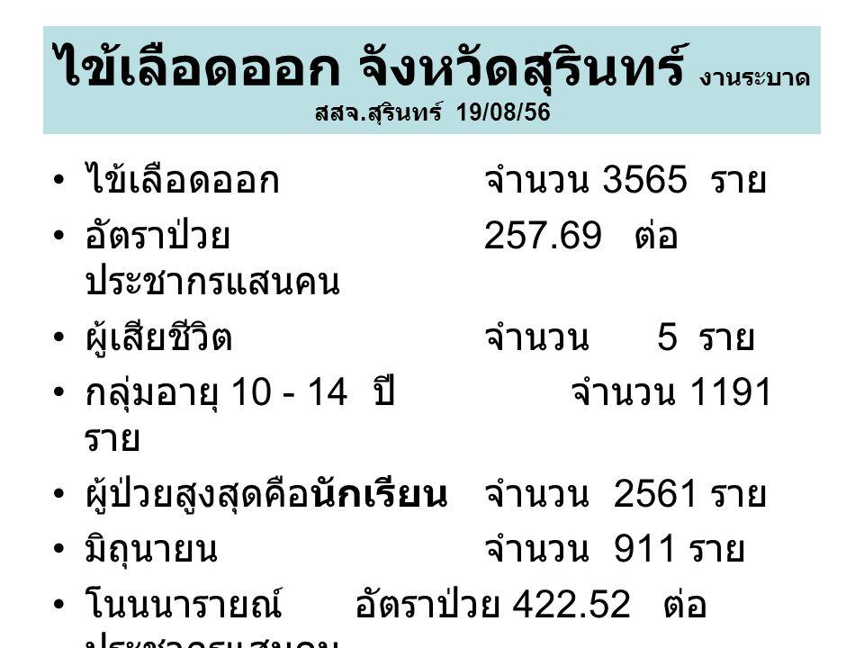 ไข้เลือดออก จังหวัดสุรินทร์ งานระบาด สสจ. สุรินทร์ 19/08/56 ไข้เลือดออก จำนวน 3565 ราย อัตราป่วย 257.69 ต่อ ประชากรแสนคน ผู้เสียชีวิต จำนวน 5 ราย กลุ่
