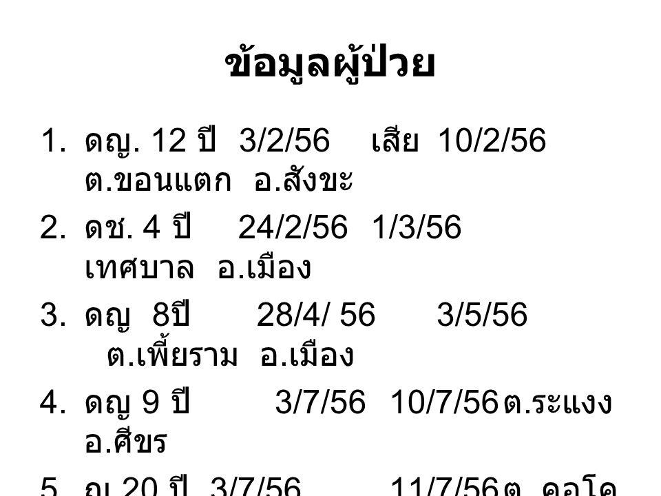 ข้อมูลผู้ป่วย 1. ดญ. 12 ปี 3/2/56 เสีย 10/2/56 ต. ขอนแตก อ. สังขะ 2. ดช. 4 ปี 24/2/56 1/3/56 เทศบาล อ. เมือง 3. ดญ 8 ปี 28/4/ 563/5/56 ต. เพี้ยราม อ.
