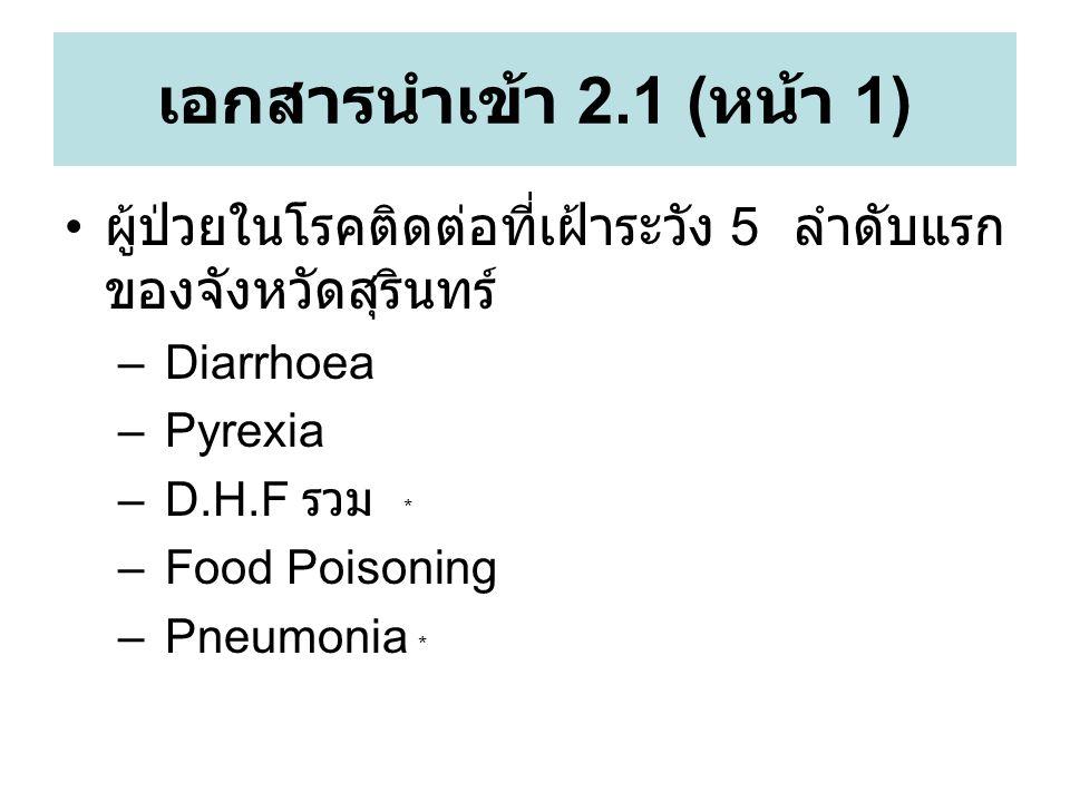 เอกสารนำเข้า 2.1 ( หน้า 1) ผู้ป่วยในโรคติดต่อที่เฝ้าระวัง 5 ลำดับแรก ของจังหวัดสุรินทร์ – Diarrhoea – Pyrexia – D.H.F รวม * – Food Poisoning – Pneumonia *