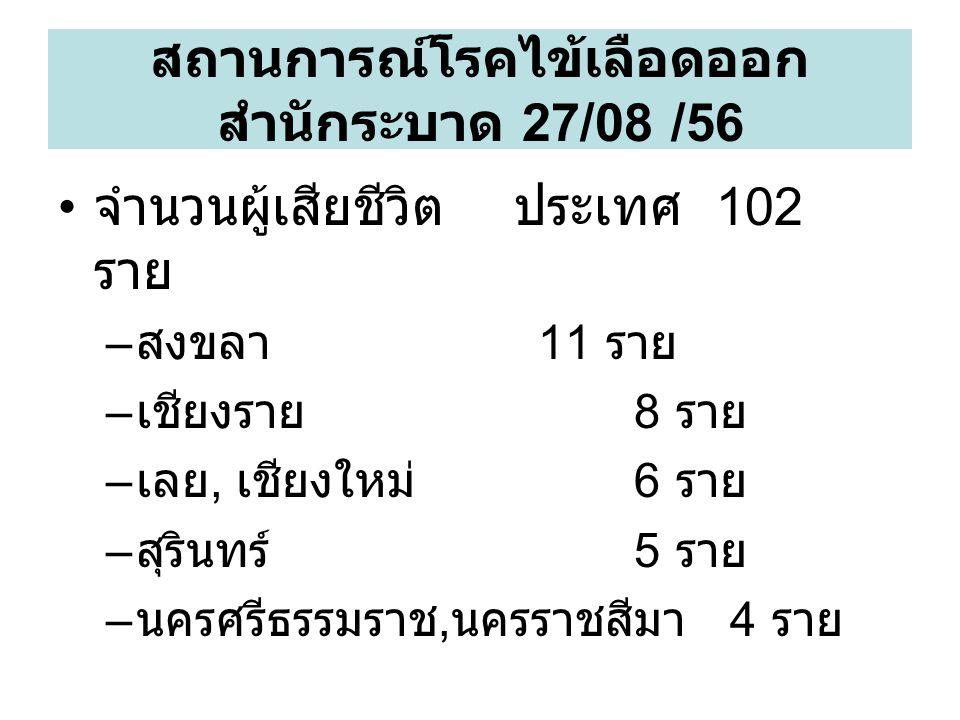 จำนวนผู้เสียชีวิต ประเทศ 102 ราย – สงขลา 11 ราย – เชียงราย 8 ราย – เลย, เชียงใหม่ 6 ราย – สุรินทร์ 5 ราย – นครศรีธรรมราช, นครราชสีมา 4 ราย สถานการณ์โรคไข้เลือดออก สำนักระบาด 27/08 /56