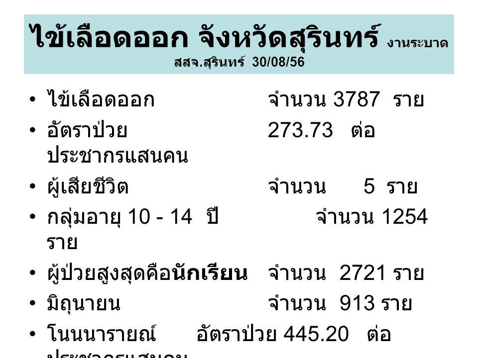 ข้อมูลผู้ป่วย จำนวน 5 ราย 1.ญ 12 ปี 3/2/56 10/2/56 ต.