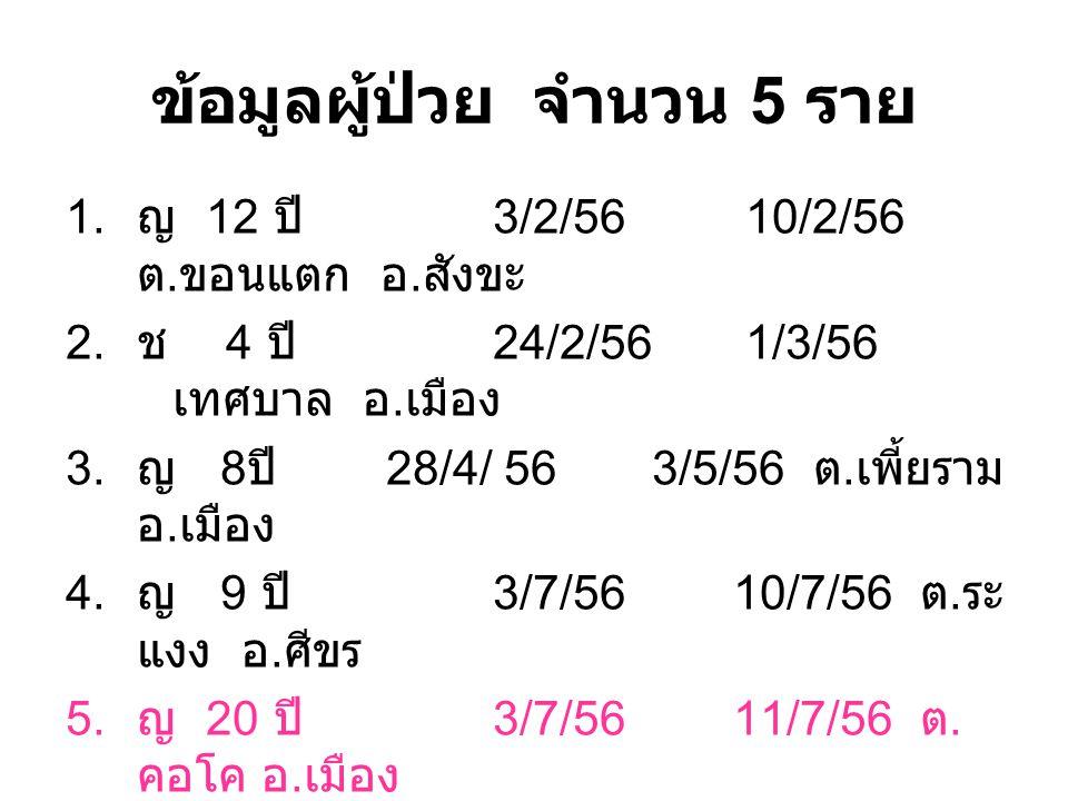 ข้อมูลผู้ป่วย จำนวน 5 ราย 1. ญ 12 ปี 3/2/56 10/2/56 ต.