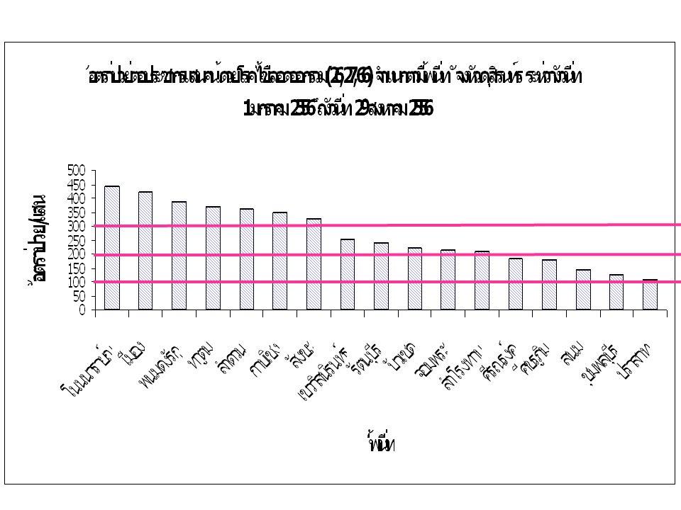 การเฝ้าระวังไข้หวัดนก วันที่ 2 กรกฎาคม 2556 ว่า มีรายงานผู้เสียชีวิต จากโรคไข้หวัดนก H5N1 ดญ.