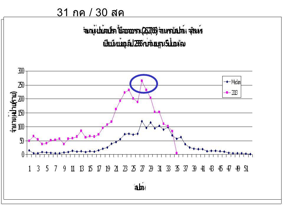 เอกสารนำเข้า 2.1 ( หน้า 5) โรคเลปโตสไปโรซีส ข้อมูลสำนักระบาดวันที่ 27/28/56 – ประเทศไทย 1591 รายอัตราป่วย 2.05 ต่อ แสนปชก.
