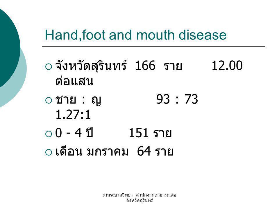 งานระบาดวิทยา สำนักงานสาธารณสุข จังหวัดสุรินทร์ Hand,foot and mouth disease  จังหวัดสุรินทร์ 166 ราย 12.00 ต่อแสน  ชาย : ญ 93 : 73 1.27:1  0 - 4 ปี
