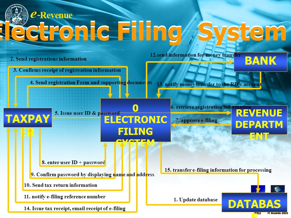 Diagram of Electronic Filing System TAXPAY ER BANK REVENUE DEPARTM ENT DATABAS E 0 ELECTRONIC FILING SYSTEM 1.