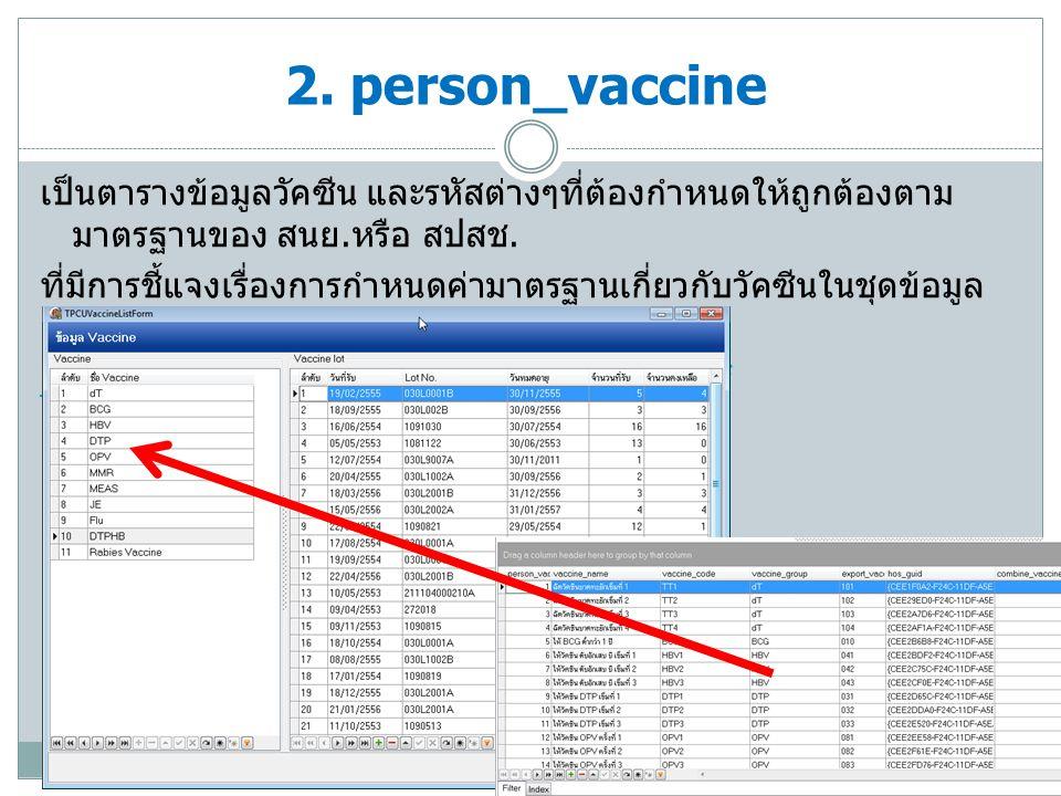 เกี่ยวข้องโดยตรงกับบัญชี 3 งานสร้างเสริมภูมิคุ้มกันโรคในเด็ก 0-1 ปี ซึ่งจะใช้อ้างอิงกับตาราง person_vaccine และ vaccine_combination คือ BCG,HB,DTP,OPV,Measle/MMR, และ DTPHB 3.