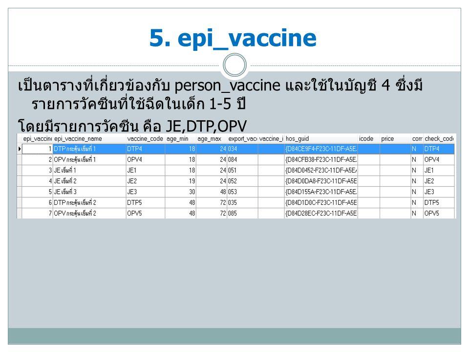 เป็นตารางวัคซีนที่เกี่ยวข้องกับบัญชี 5 กลุ่มเด็กนักเรียน ซึ่งมีรายการ วัคซีนพื้นฐานประกอบด้วย BCGs, dT,MMR, OPVs 6.