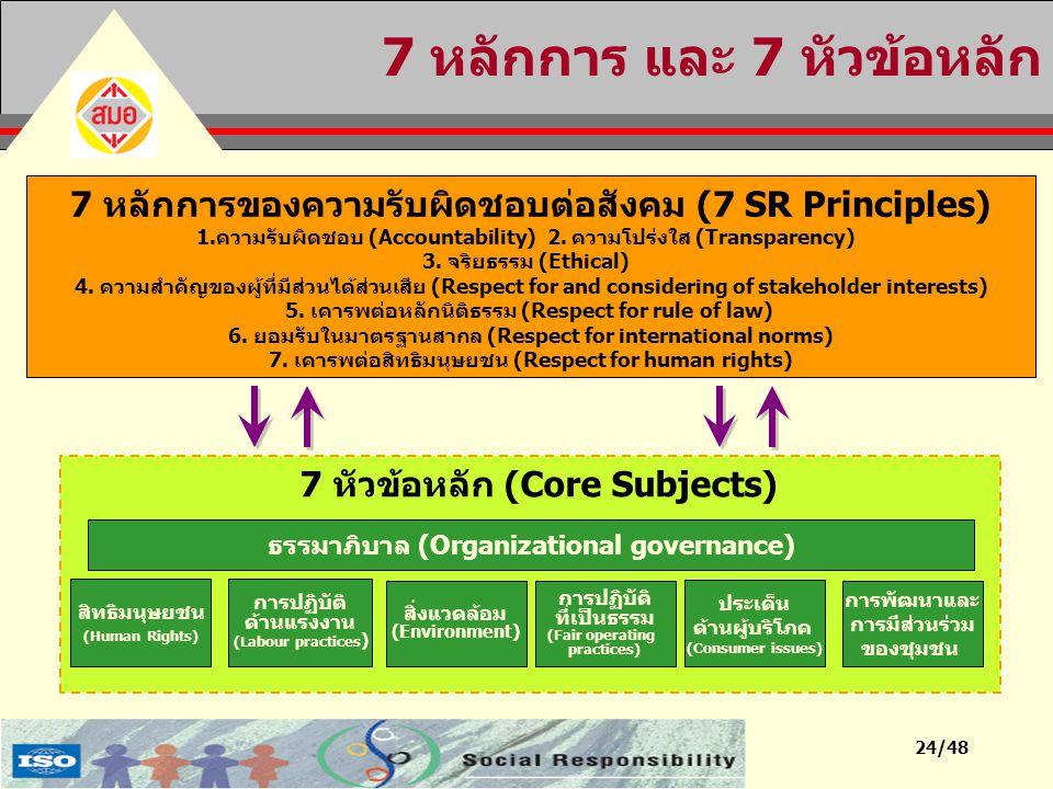 24/48 7 หลักการ และ 7 หัวข้อหลัก 7 หลักการของความรับผิดชอบต่อสังคม (7 SR Principles) 1.ความรับผิดชอบ (Accountability) 2. ความโปร่งใส (Transparency) 3.