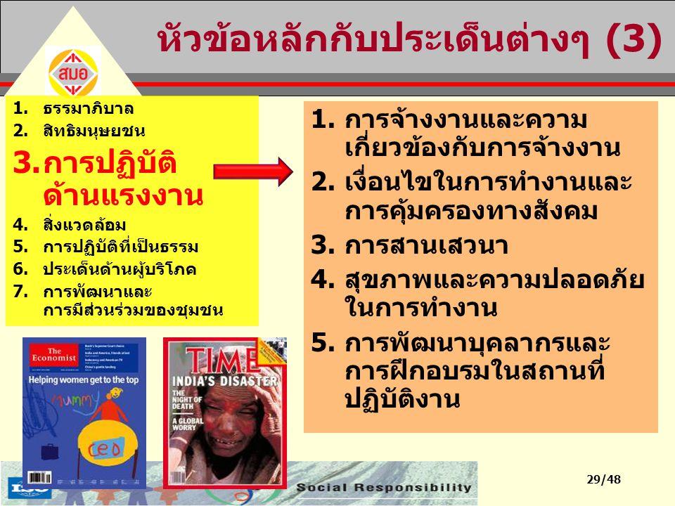 29/48 หัวข้อหลักกับประเด็นต่างๆ (3) 1.ธรรมาภิบาล 2.สิทธิมนุษยชน 3.การปฏิบัติ ด้านแรงงาน 4.สิ่งแวดล้อม 5.การปฏิบัติที่เป็นธรรม 6.ประเด็นด้านผู้บริโภค 7