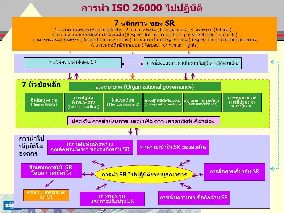 36/48 การนำ ISO 26000 ไปปฏิบัติ การนำไป ปฏิบ้ติใน องค์กร ความสัมพันธ์ระหว่าง คุณลักษณะต่างๆ ขององค์กรกับ SR ข้อเสนอการใช้ SR โดยความสมัครใจ การนำ SR ไ