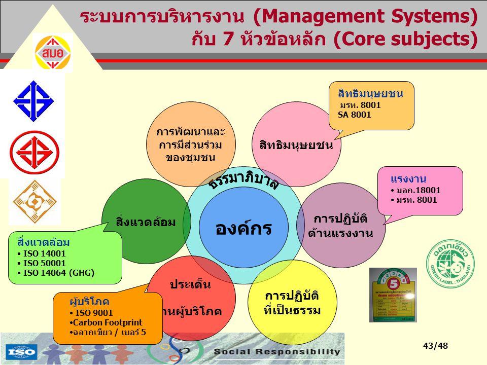 43/48 การปฏิบัติ ด้านแรงงาน ระบบการบริหารงาน (Management Systems) กับ 7 หัวข้อหลัก (Core subjects) องค์กร การปฏิบัติ ที่เป็นธรรม ประเด็น ด้านผู้บริโภค