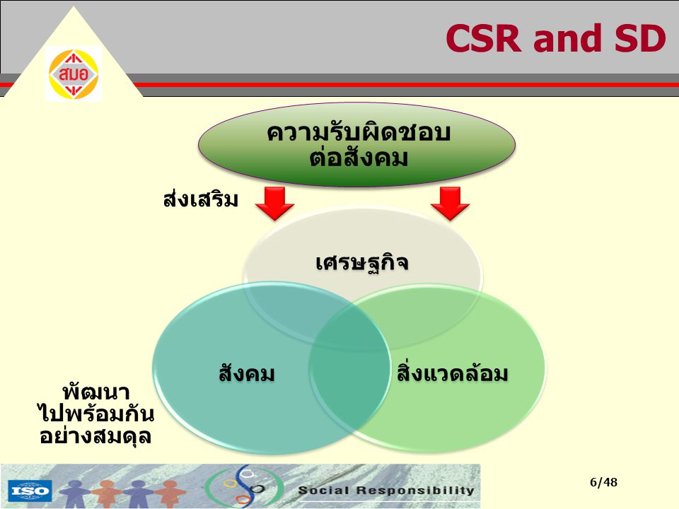 7/48 แนวทางและมาตรฐานด้าน CSR แนวปฏิบัติขององค์กรต่างๆ แนวปฏิบัติจากองค์กรสากล เช่น หน่วยงานมาตรฐานของประเทศต่างๆ