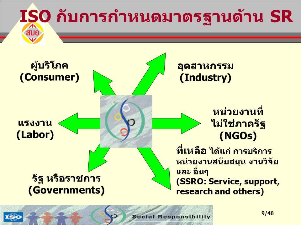 9/48 ISO กับการกำหนดมาตรฐานด้าน SR ผู้บริโภค (Consumer) ที่เหลือ ได้แก่ การบริการ หน่วยงานสนับสนุน งานวิจัย และ อื่นๆ (SSRO: Service, support, researc
