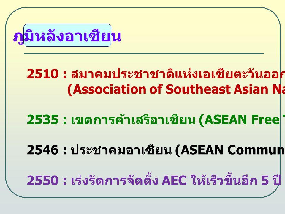ภูมิหลังอาเซียน 2510 : สมาคมประชาชาติแห่งเอเซียตะวันออกเฉียงใต้ (Association of Southeast Asian Nations-ASEAN) 2535 : เขตการค้าเสรีอาเซียน (ASEAN Free Trade Area-AFTA) 2546 : ประชาคมอาเซียน (ASEAN Community-AC) ภายในปี 2563 2550 : เร่งรัดการจัดตั้ง AEC ให้เร็วขึ้นอีก 5 ปี เป็นปี พ.