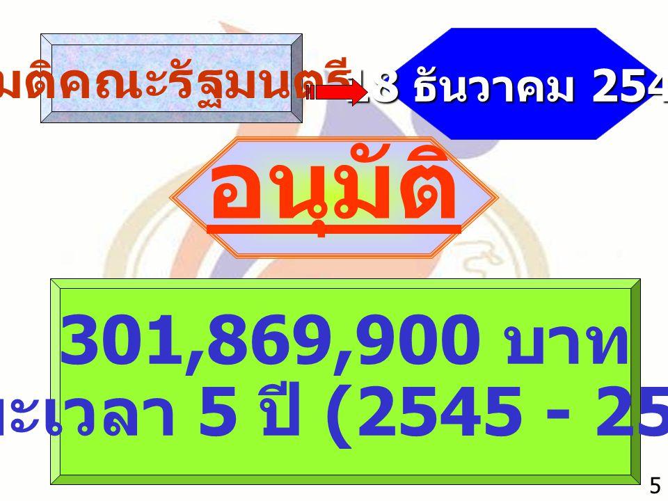 มติคณะรัฐมนตรี 18 ธันวาคม 2544 อนุมัติ 301,869,900 บาท ระยะเวลา 5 ปี (2545 - 2549) 5
