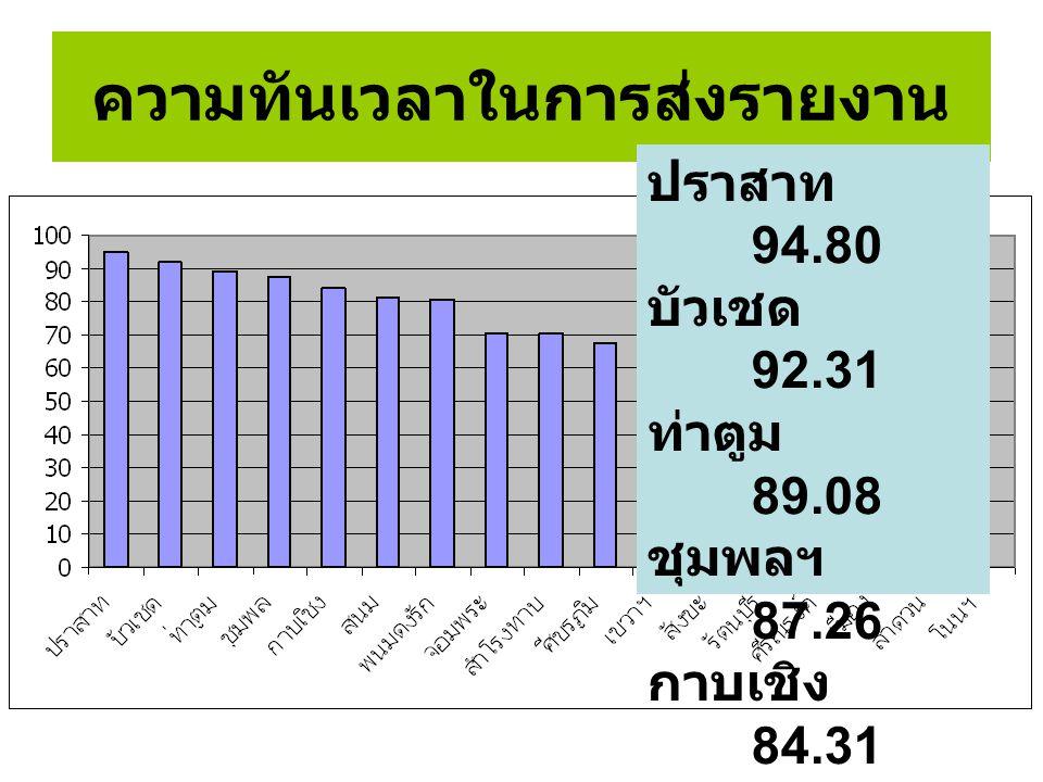 ความทันเวลาในการส่งรายงาน ปราสาท 94.80 บัวเชด 92.31 ท่าตูม 89.08 ชุมพลฯ 87.26 กาบเชิง 84.31 สนม 81.45 พนมดงรัก 80.58