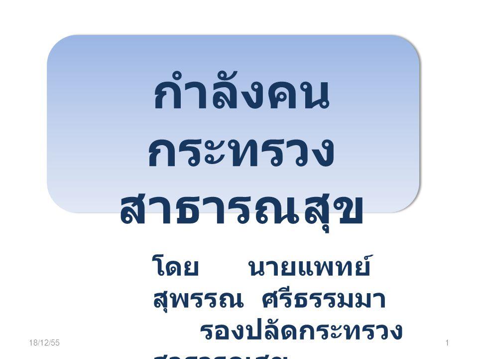 กำลังคน กระทรวง สาธารณสุข โดย นายแพทย์ สุพรรณ ศรีธรรมมา รองปลัดกระทรวง สาธารณสุข 18/12/551