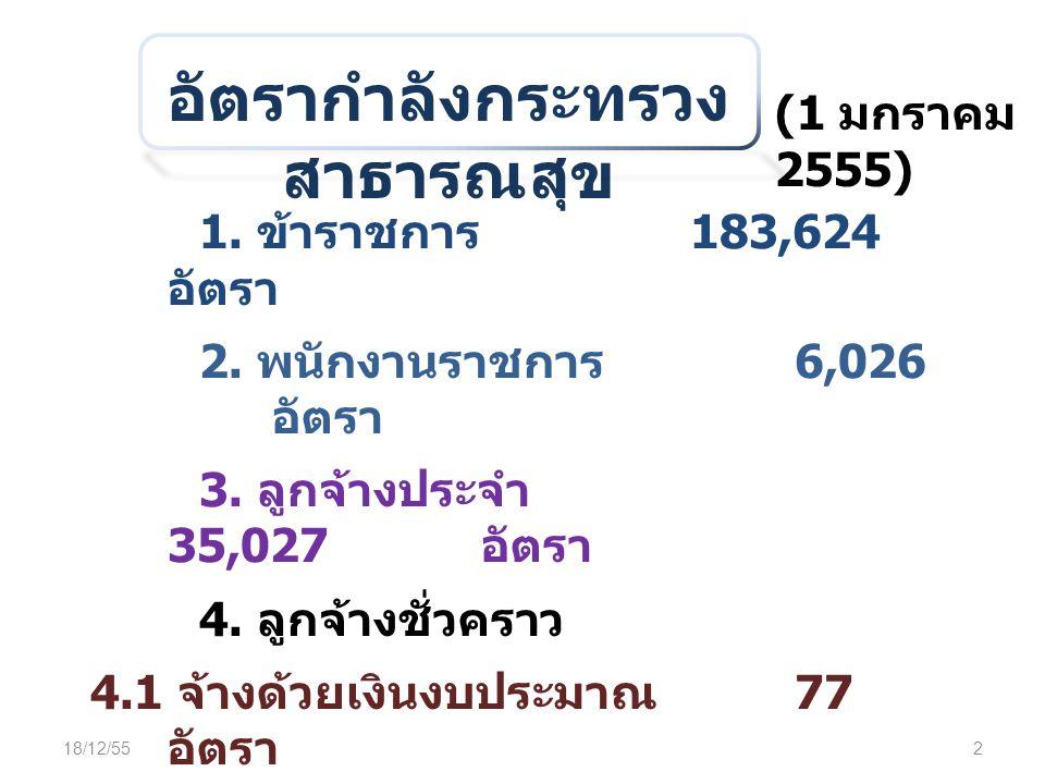 อัตรากำลังกระทรวง สาธารณสุข (1 มกราคม 2555) 1. ข้าราชการ 183,624 อัตรา 2. พนักงานราชการ 6,026 อัตรา 3. ลูกจ้างประจำ 35,027 อัตรา 4. ลูกจ้างชั่วคราว 4.