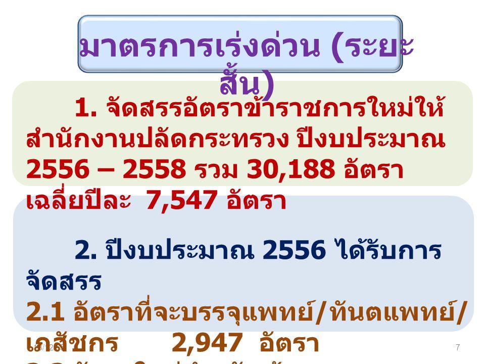 18/12/557 1. จัดสรรอัตราข้าราชการใหม่ให้ สำนักงานปลัดกระทรวง ปีงบประมาณ 2556 – 2558 รวม 30,188 อัตรา เฉลี่ยปีละ 7,547 อัตรา 2. ปีงบประมาณ 2556 ได้รับก