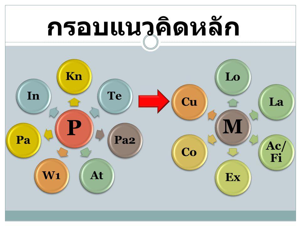 กรอบแนวคิดหลัก P KnTePa2AtW1PaIn M LoLa Ac/ Fi ExCoCu