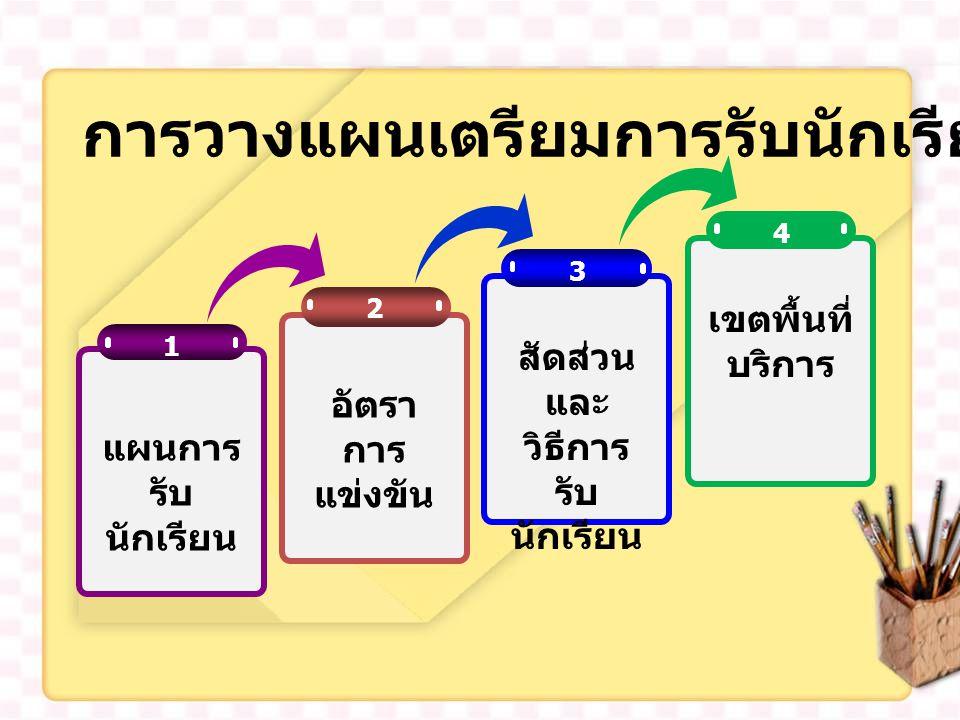 2 3 1 แผนการ รับ นักเรียน อัตรา การ แข่งขัน สัดส่วน และ วิธีการ รับ นักเรียน 4 เขตพื้นที่ บริการ การวางแผนเตรียมการรับนักเรียน